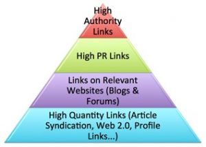 aufbau-link-pyramide-300x215 aufbau-link-pyramide