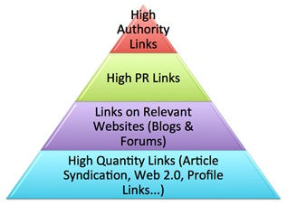 aufbau-link-pyramide OffPage-Black-Hat-Optimierung im SEO – Teil 3