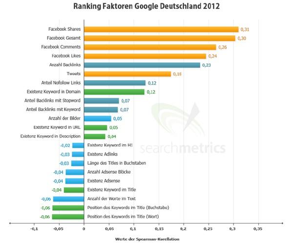 Googles Bewertungsalgorithmen