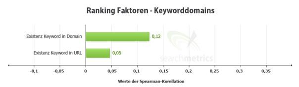 """ranking-faktoren-keyworddomains Die Bedeutung von """"sauberer"""" Programmierung für SEO"""