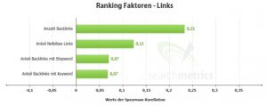 ranking-faktoren-links-300x119 ranking-faktoren-links