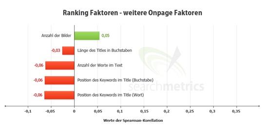 ranking-faktoren-onpage Die Bedeutung von Content im SEO