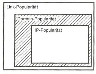 seo-popularitaeten Trust Rank, Page Rank und Popularitäten
