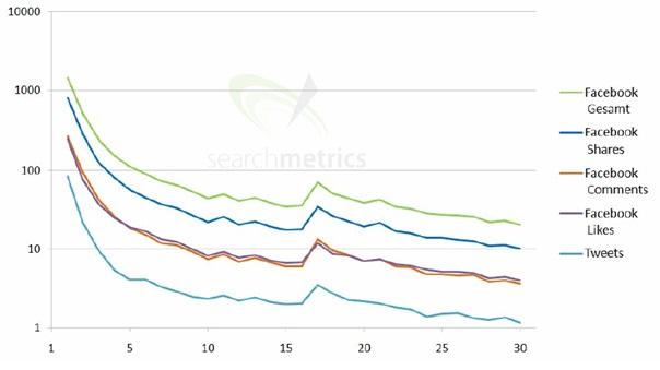 social-signals-rankingplatz Die Bedeutung von Social Signals für SEO