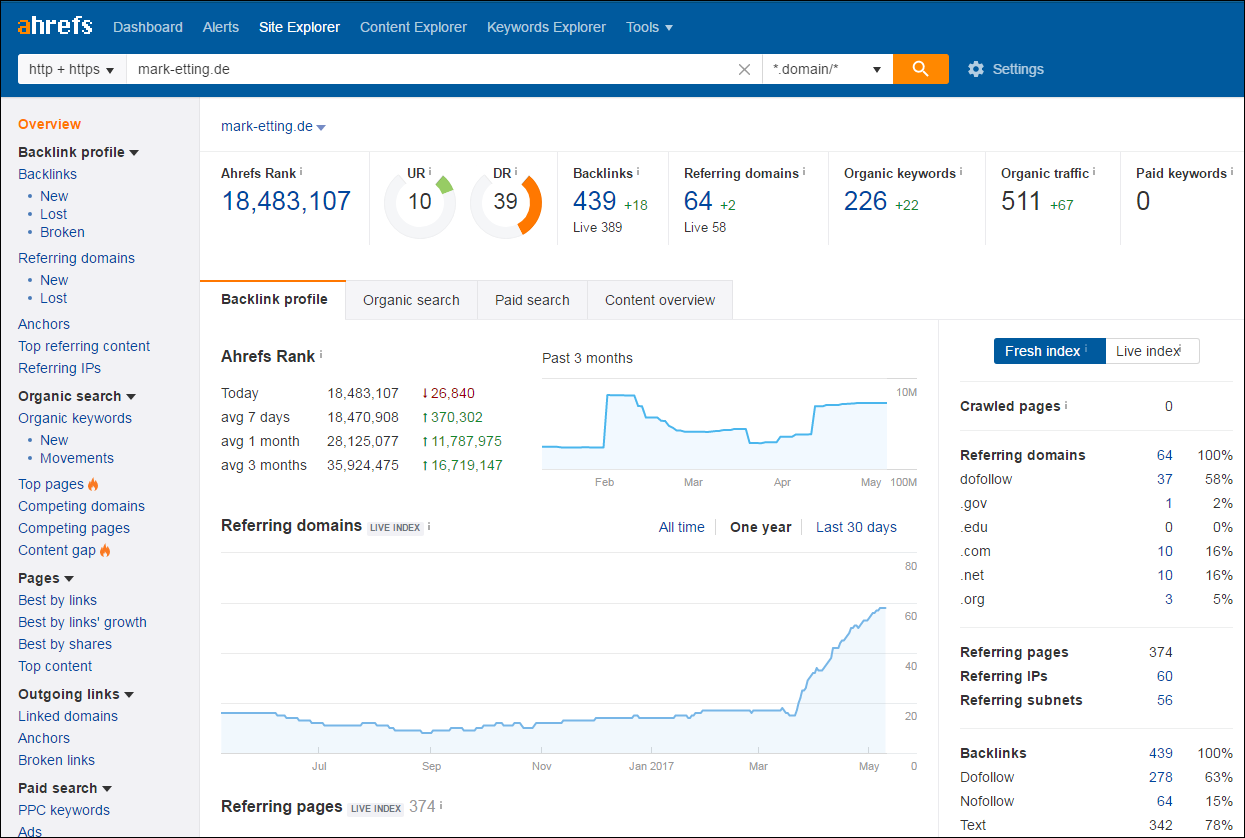ahrefs-metrics SEO Potential Analysis