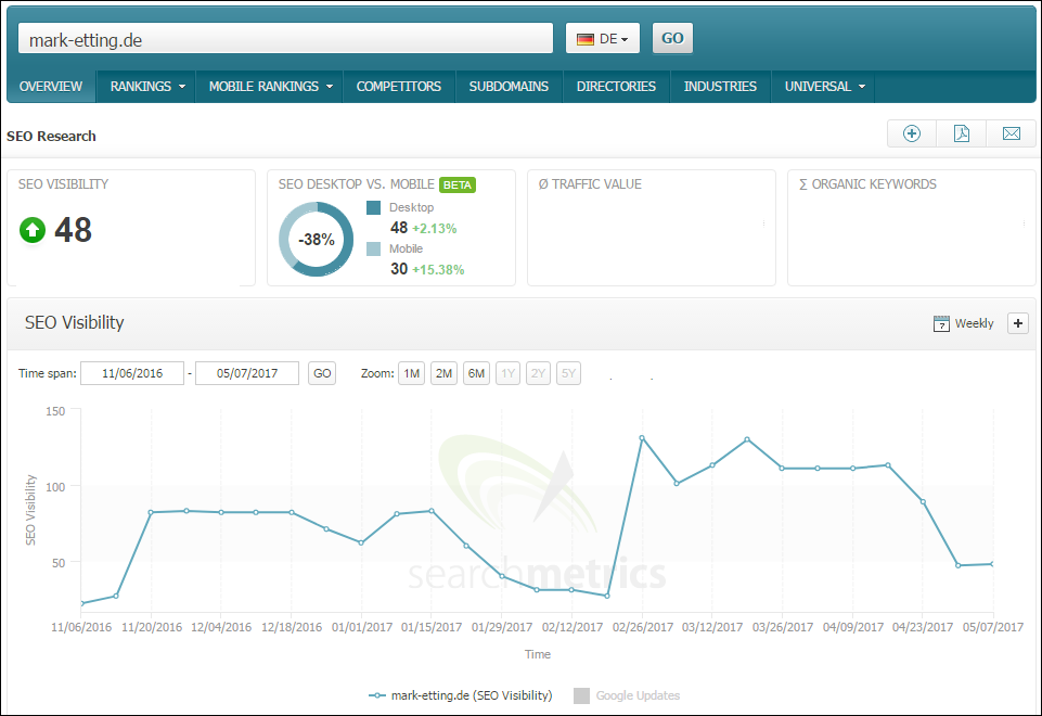 searchmetrics-seo-visibility SEO Potential Analysis