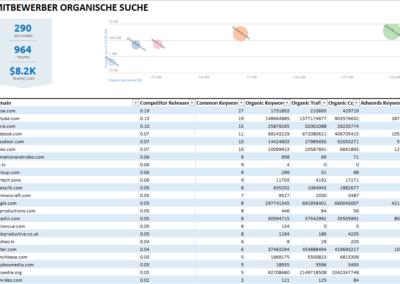 seo-wettbewerbsanalyse-screen-3-400x284 Análisis de la competencia de marketing online.